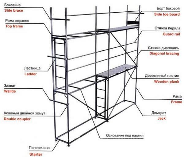 Как сделать строительные леса из профиля — чертежи и инструкция
