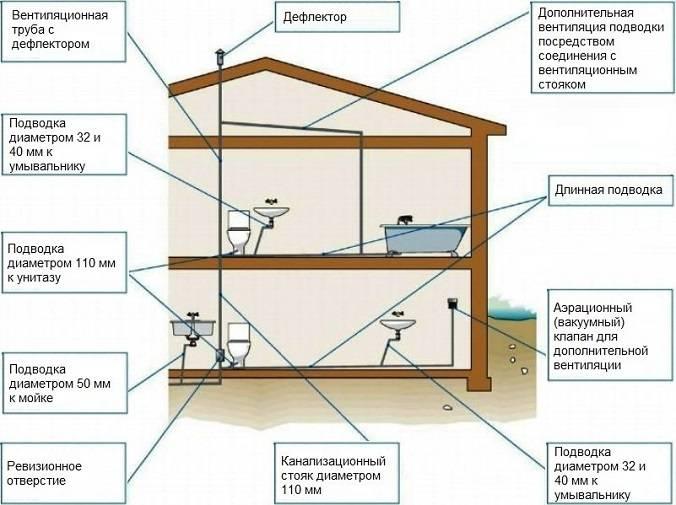 Схема канализации в квартире — устройство разводки на примерах