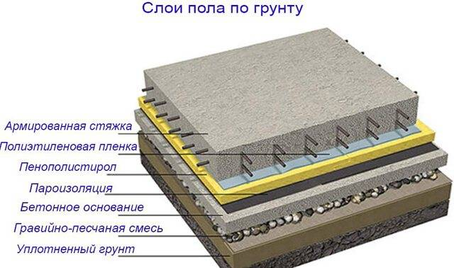 Теплый пол в стяжку: виды стяжек, устройство и рекомендуемая толщина