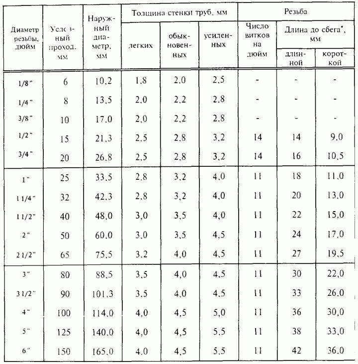 Таблицы диаметров водопроводных труб