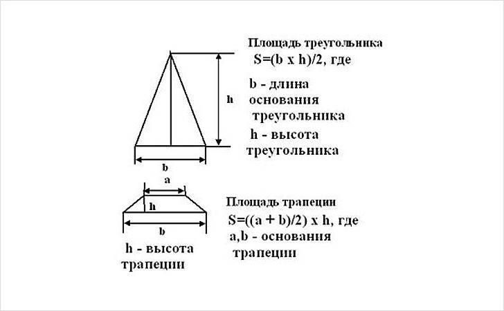 Шатровая крыша своими руками — изучаем технологию монтажастройкод