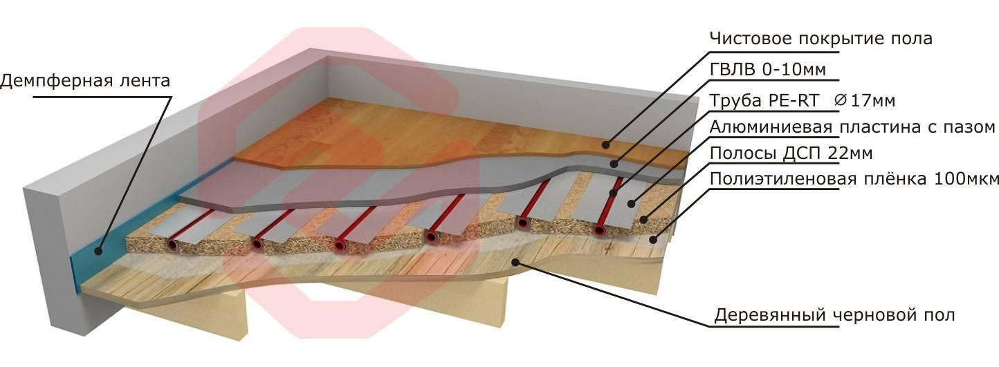 Теплый пол в деревянном доме: как сделать стяжки на даче и в частном доме с деревянными перекрытиями, что лучше - батареи  или теплый пол