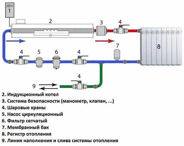 Схемы разводки систем отопления и способы подключения радиатора
