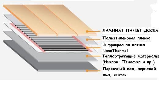 Пленочный теплый пол под ламинат: монтаж, укладка, подогрев, как уложить, установить правильно, фото и видео