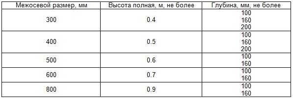 Чугунные радиаторы отопления мс 140: технические характеристики, достоинства и недостатки