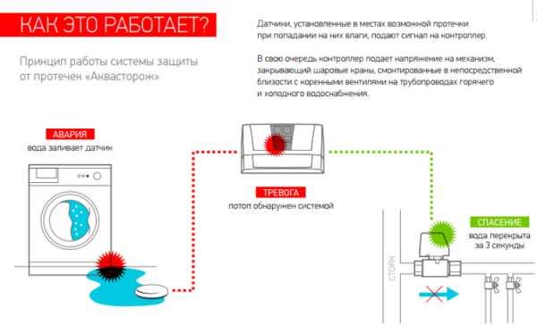 """""""аквасторож"""" - надежная защита от протечек воды в вашей квартире!"""