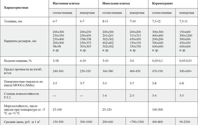Преимущества и недостатки керамогранита