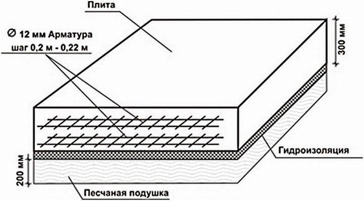 Технология армирования ленточного фундамента