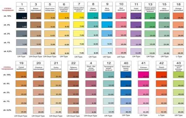 Колер для краски: смешивание цветов
