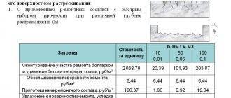 Фиброволокно: пропорции фиброволокна в стяжке