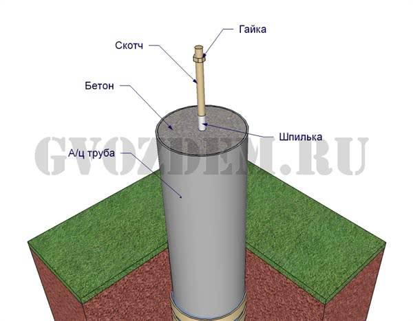 Свайный фундамент из пластиковых труб своими руками пошаговая инструкция - строим сами