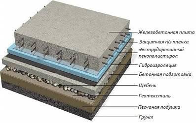 Выбор подушки под фундамент: песок или щебень