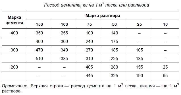 Цемент м500 д0 (м 500, пц 500 д0): технические характеристики, область применения