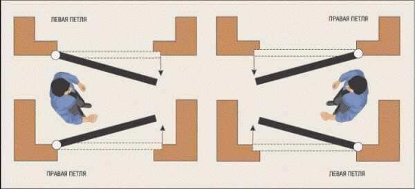 Как врезать петли в межкомнатную дверь без фрезера своими руками