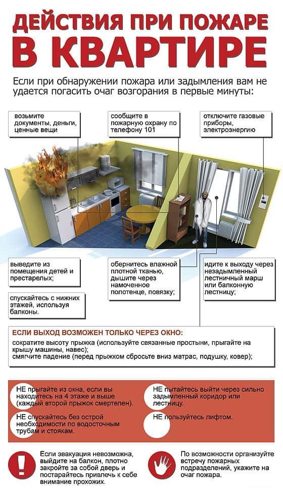 Ваши действия при пожаре в квартире