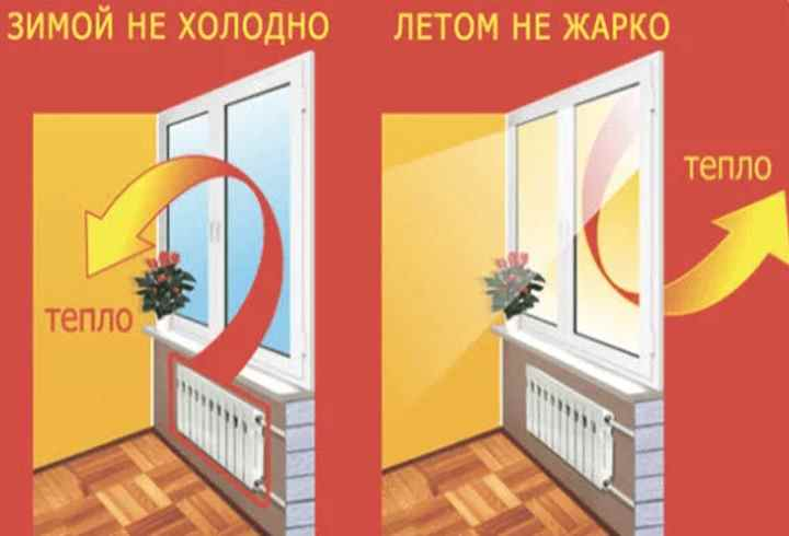 Теплосберегающая пленка для окон: термопленка для утепления окон