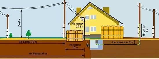 Грамотное и быстрое подключение электричества к участку — все нюансы с видео