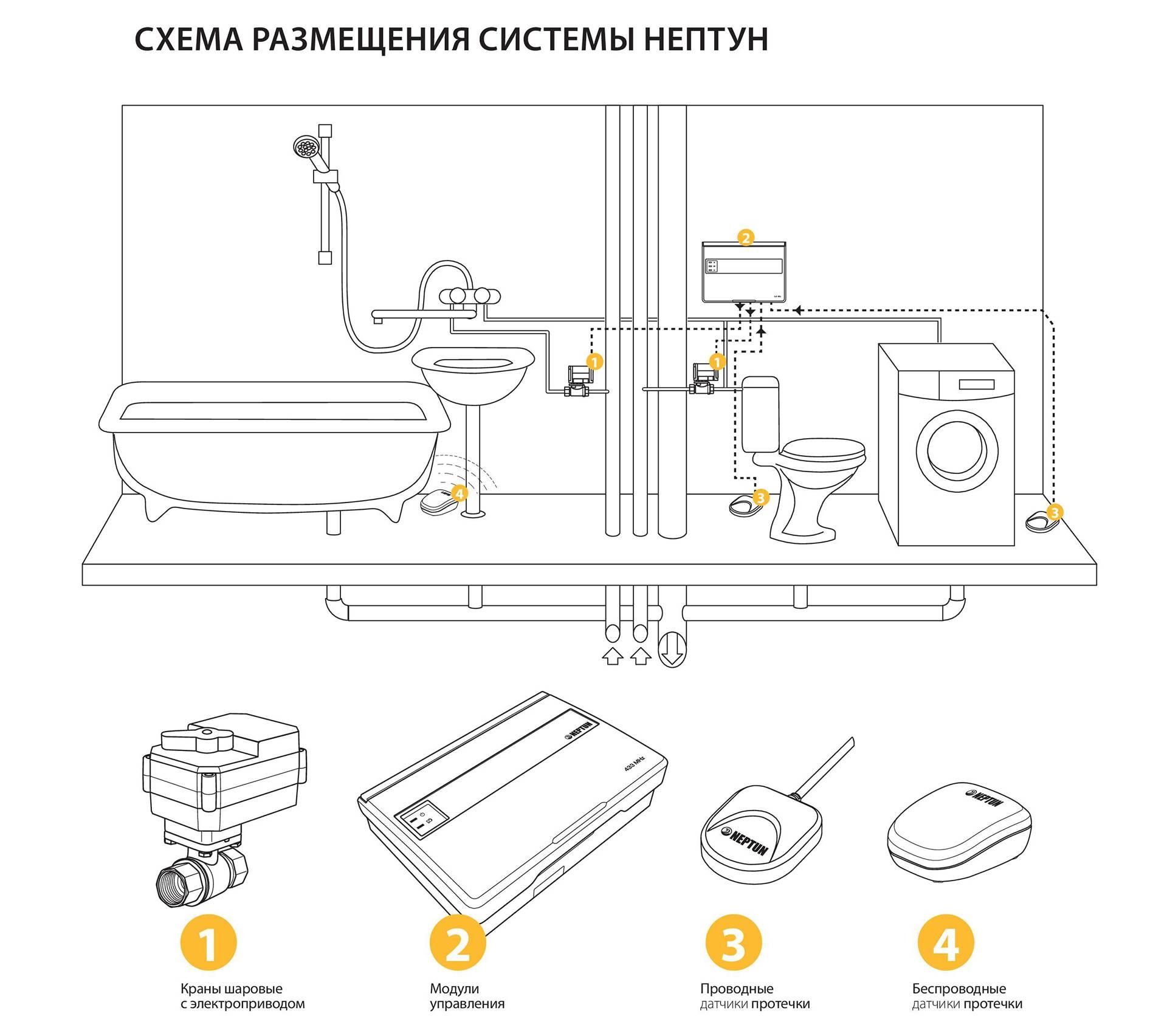 Система защиты от протечек «аквасторож» характеристика - самстрой - строительство, дизайн, архитектура.
