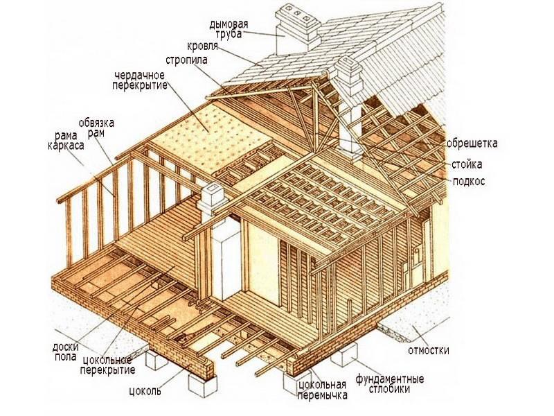 Система водяного отопления дома разновидности, схемы, сравнение