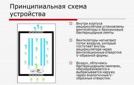 Как за 500 рублей сделать лампу-стерилизатор для дома