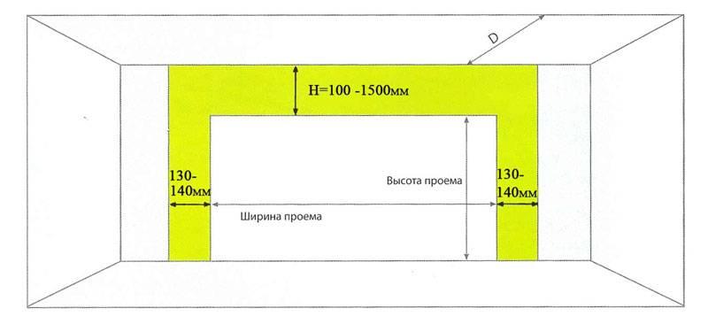 Проектирование и размещение гаражей на земельном участке