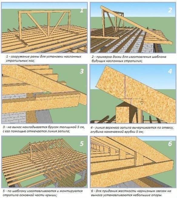 Стропила для двухскатной крыши своими руками: расчёт, установка, пошаговый монтаж
