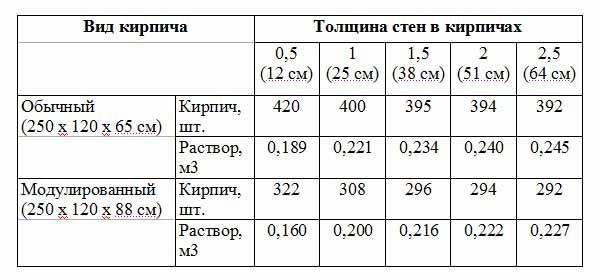Как рассчитать расход цемента на 1 м2 (1 куб, 1 м3) кладки кирпича