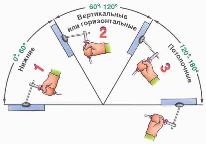 Как правильно варить сварочные швы - вертикальные, потолочные, горизонтальные