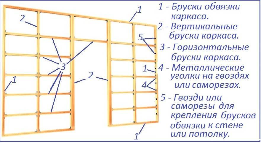 Подготовка гипсокартона под обои: пошаговая инструкция