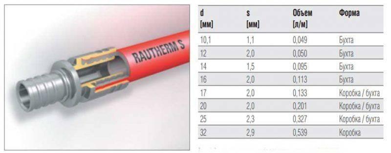 Труба rehau для теплого пола: характеристики трубок № 20, 16 и 17