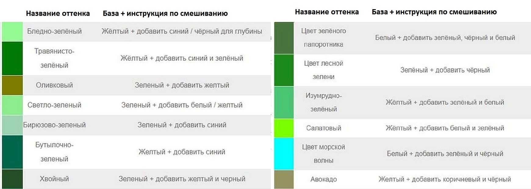 Как получить синий цвет: правила смешивания красок и таблица топ-8 оттенков