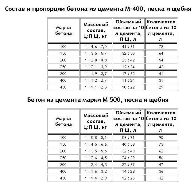 Как сделать бетон м350 своими руками - пропорции, добавки, вес