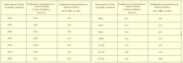 Какие размеры и вес имеют блоки фбс?