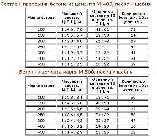 Применение и расчет пропорций бетона м350