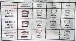 Бетон м400 – основные характеристики данной марки. особенности приготовления состава. расчет пропорций компонентов