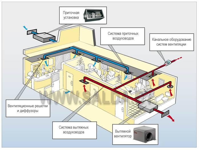 Монтаж вентиляции: правила и алгоритм выполнения работ