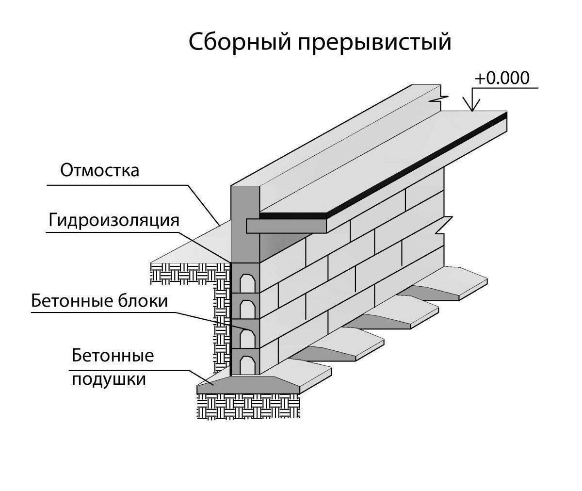 Техническая оценка фундамента уже построенного дома при покупке