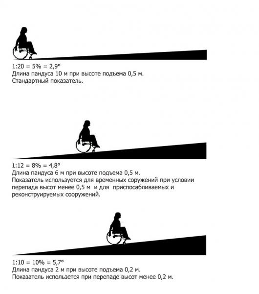 Пандусы,нормативы,схемы ,фото - 21 мая 2013 - новый сайт инвалидов зеленогорска