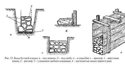 Бутобетонный ленточный фундамент. советы и технология строительства своими руками