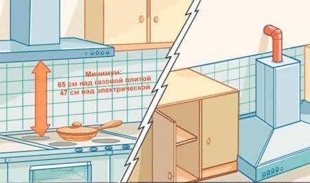 Как подключить комбинированную газовую плиту к электричеству - алгоритм подключения в квартире
