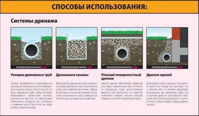Геотекстиль: что это такое и как используется при строительстве и в ландшафтном дизайне