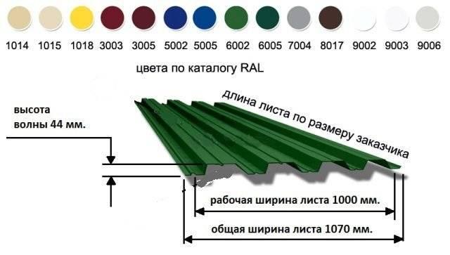 Профнастил: технические особенности, основные размеры и характеристики листа