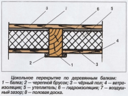 Процесс утепления межэтажного перекрытия по деревянным балкам