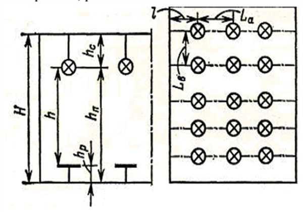 Расчёт светодиодного освещения по площади помещения, методы и формулы
