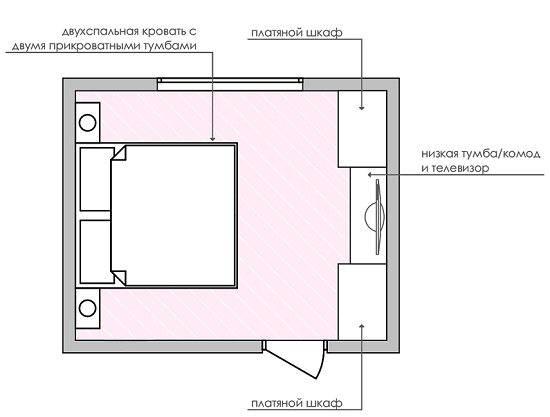 Базовые правила и нюансы расстановки мебели по фен-шуй