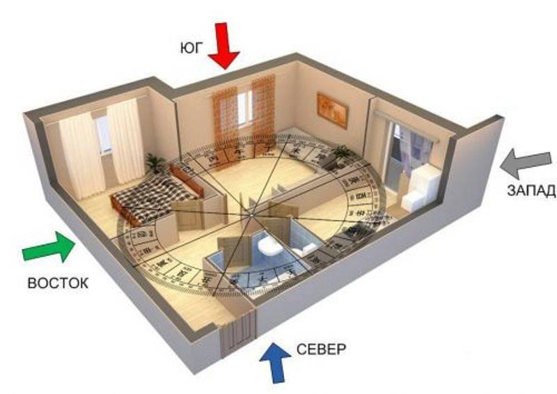 Как должна стоять кровать в спальне по фен-шуй относительно сторон света