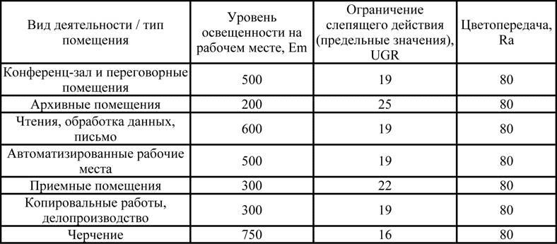 Норма освещенности комнаты: тонкости расчетов | 1posvetu.ru