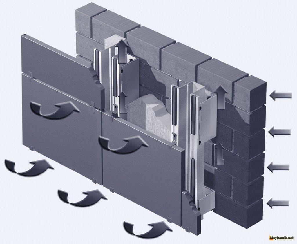Технология вентилируемого фасада: инструкция по проведению работ