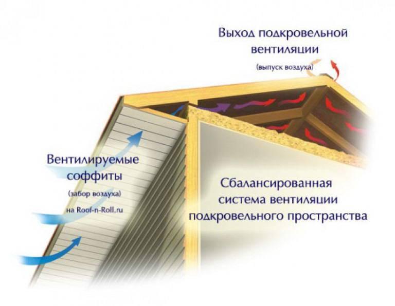 Отделка карнизов крыши софитом: как правильно сделать