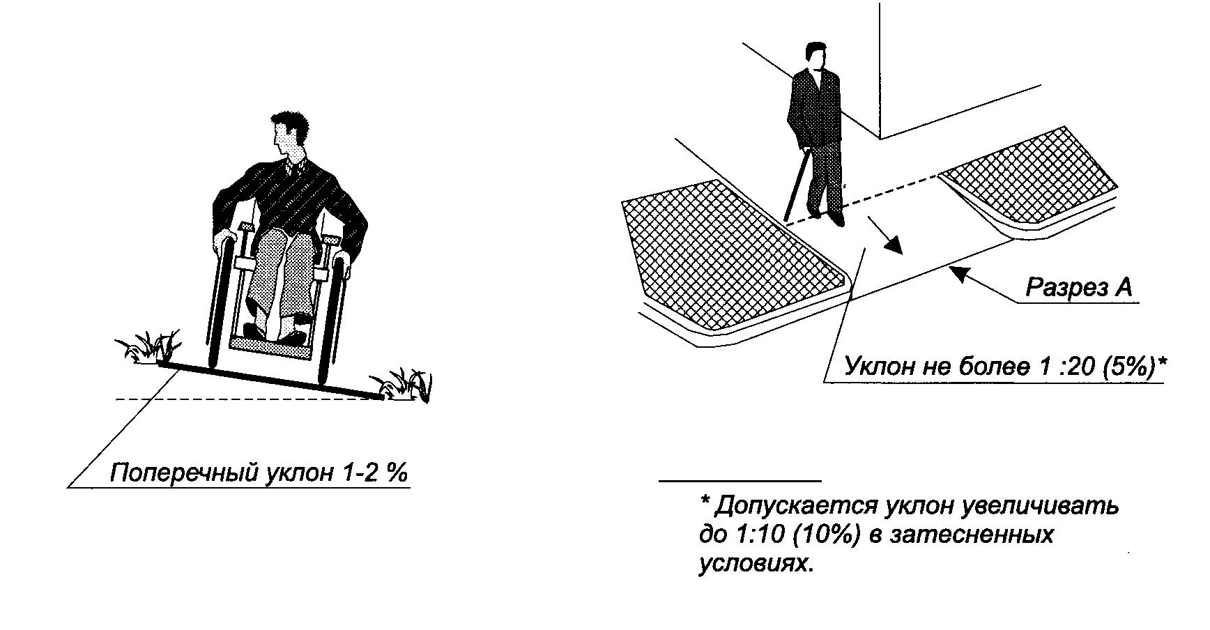 Корректные размеры пандусов для инвалидов
